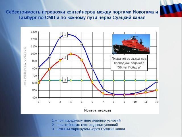 Себестоимость перевозки контейнеров между портами Иокогама и Гамбург по СМП и...