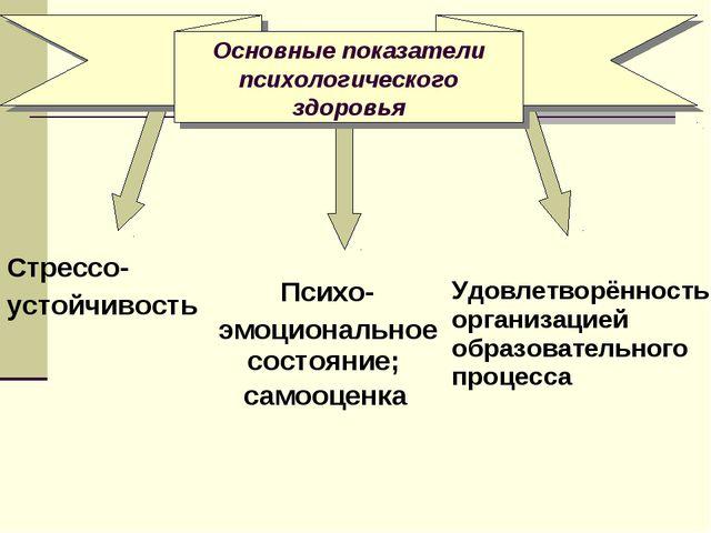 Основные показатели психологического здоровья Стрессо- устойчивость Психо-...