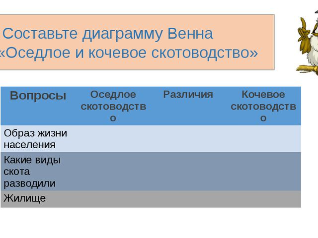 Составьте диаграмму Венна «Оседлое и кочевое скотоводство» Вопросы Оседлое ск...
