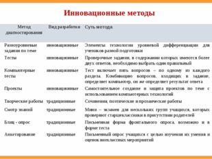 Инновационные методы № п/пМетод диагностированияВид разработкиСуть метода