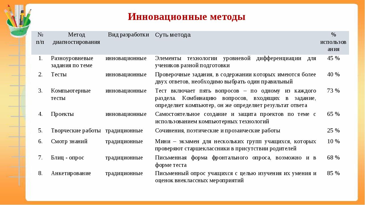 Инновационные методы № п/пМетод диагностированияВид разработкиСуть метода...