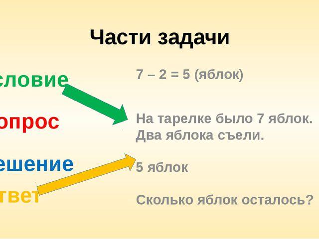 Части задачи Условие Вопрос Решение Ответ 7 – 2 = 5 (яблок) На тарелке было 7...