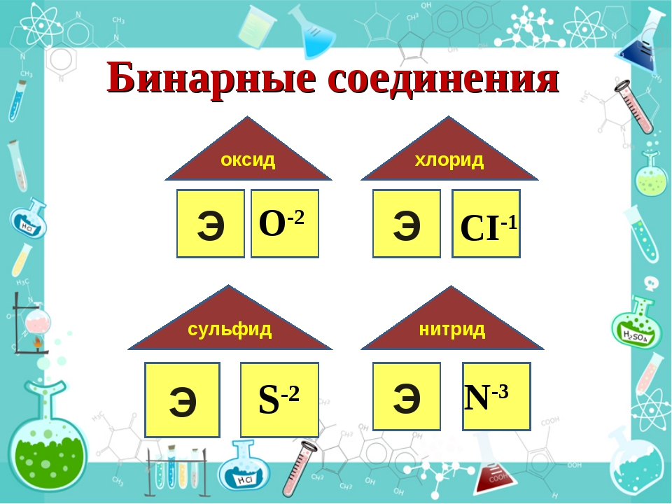 Э оксид O-2 Э хлорид СI-1 Э cульфид S-2 Э нитрид N-3 Бинарные соединения