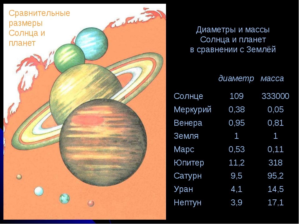 Диаметры и массы Солнца и планет в сравнении с Землёй Сравнительные размеры С...
