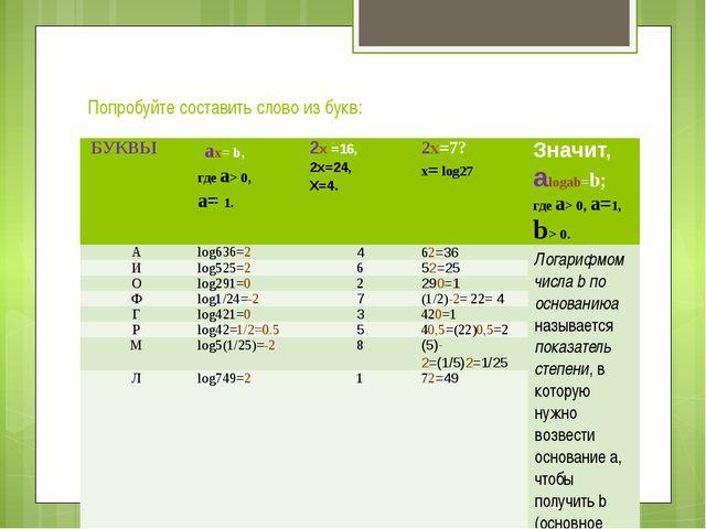 Попробуйте составить слово из букв: БУКВЫ ax=b, гдеа> 0, а=1. 2х=16, 2х=24,...