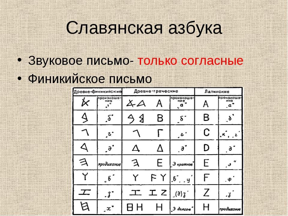 Славянская азбука Звуковое письмо- только согласные Финикийское письмо