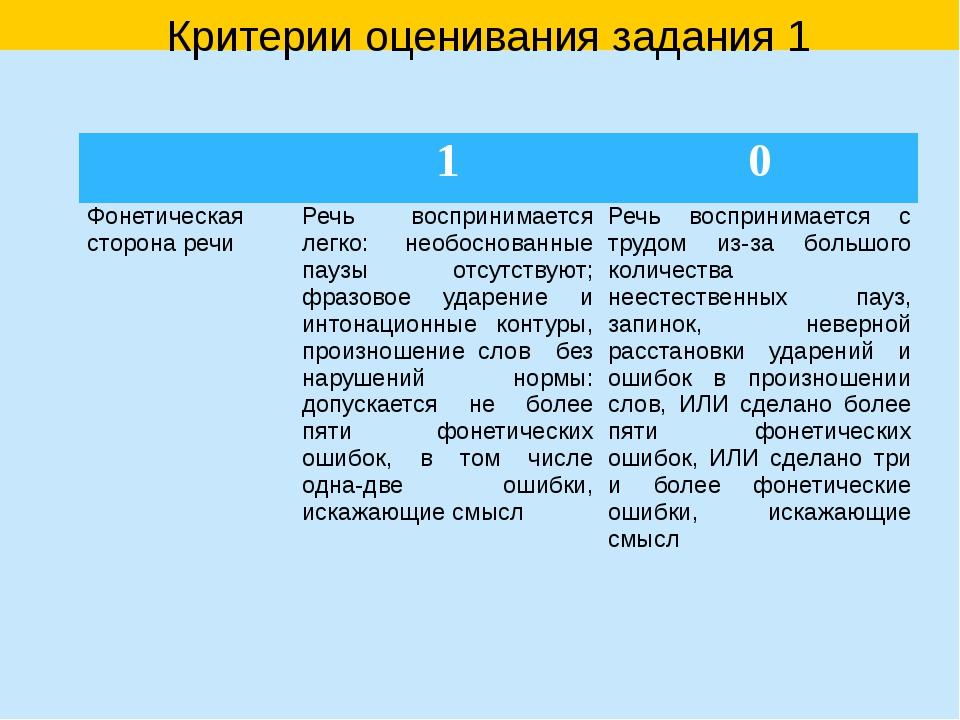 Критерии оценивания задания 1 1 0 Фонетическая сторона речи Речь воспринимае...