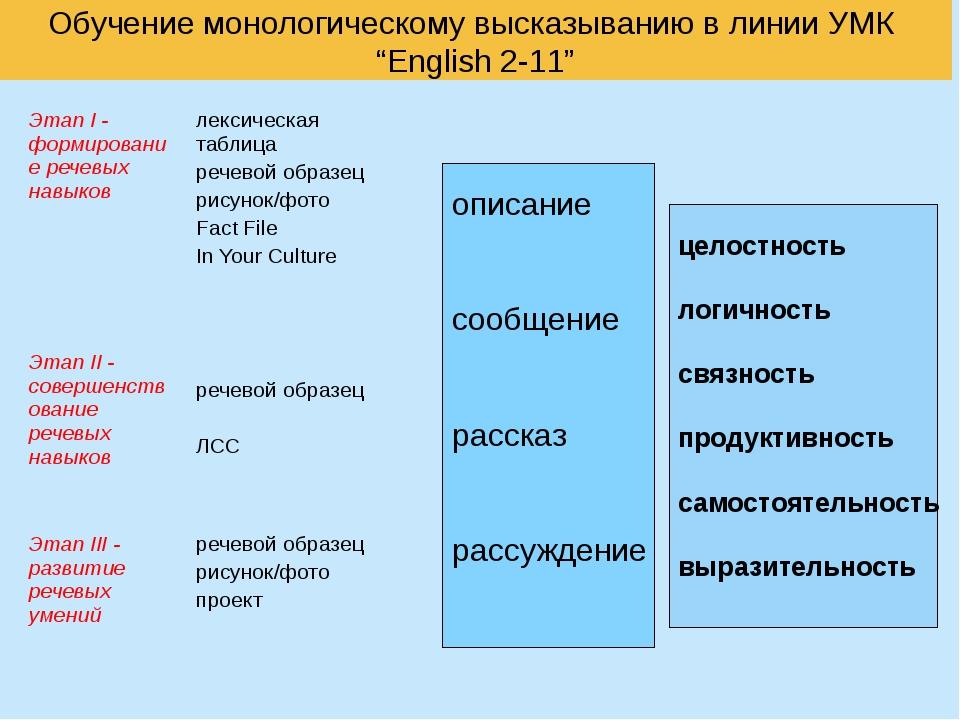"""Обучение монологическому высказыванию в линии УМК """"English 2-11"""" описание соо..."""