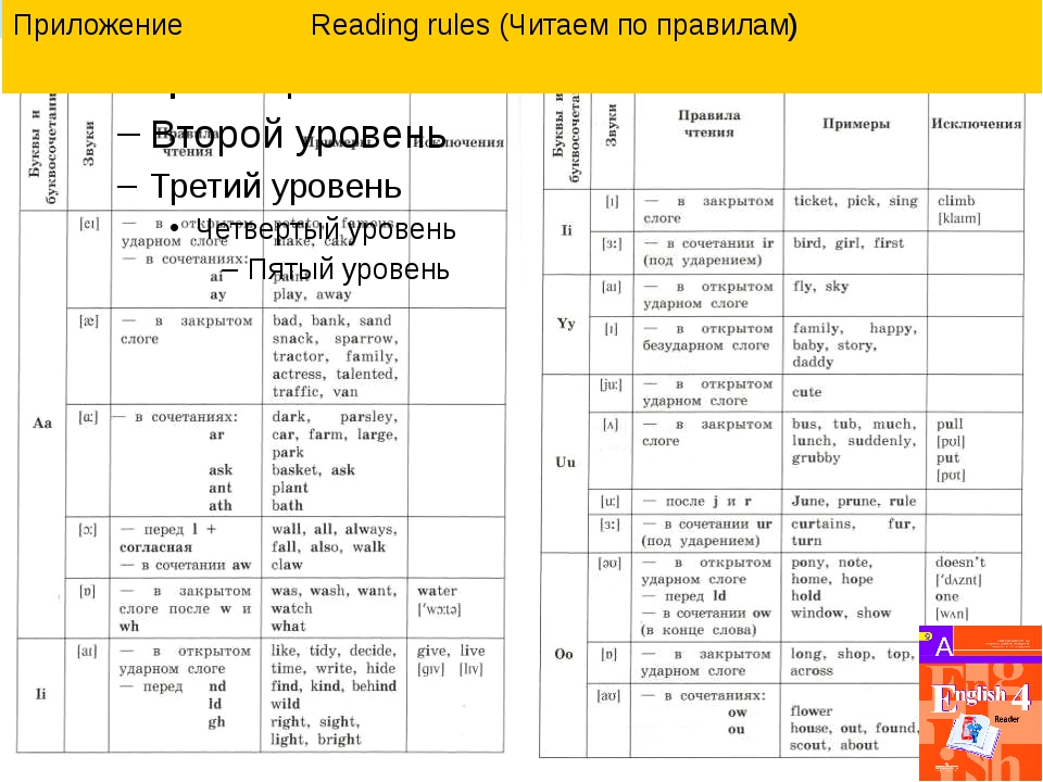 Приложение Reading rules (Читаем по правилам)