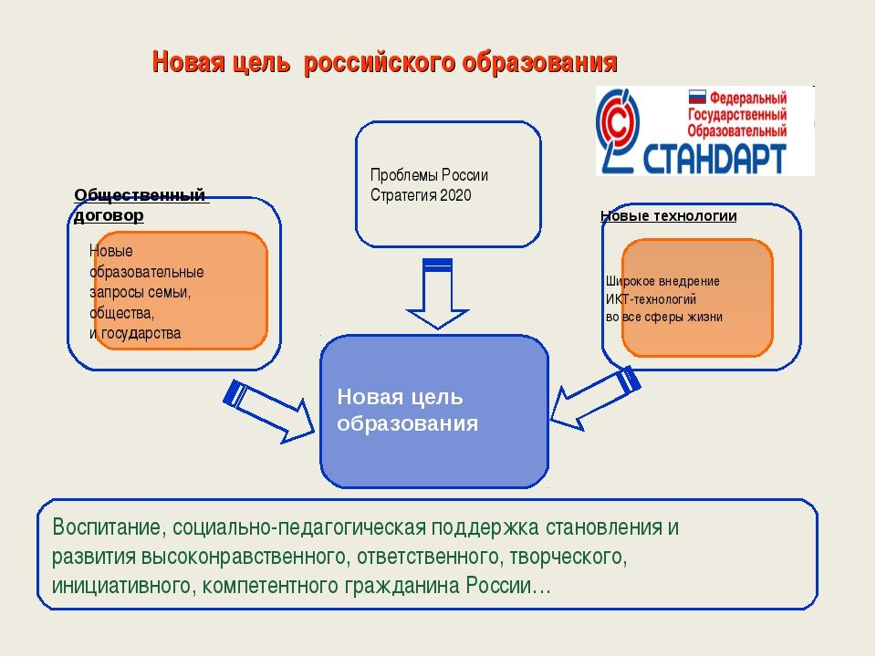 Проблемы России Стратегия 2020 Широкое внедрение ИКТ-технологий во все сферы...