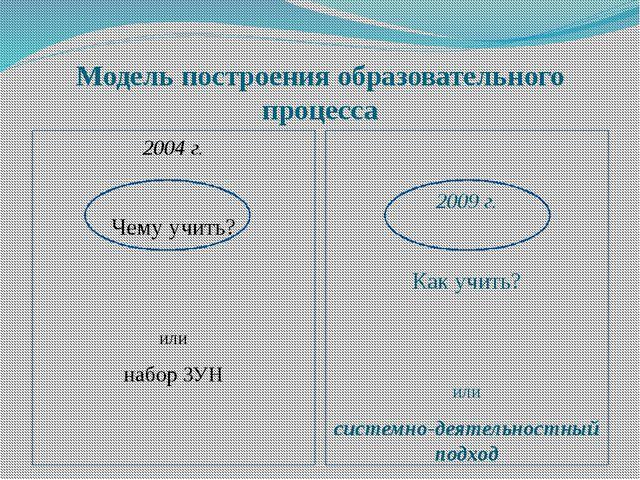 Модель построения образовательного процесса 2004 г. Чему учить? или набор ЗУН...