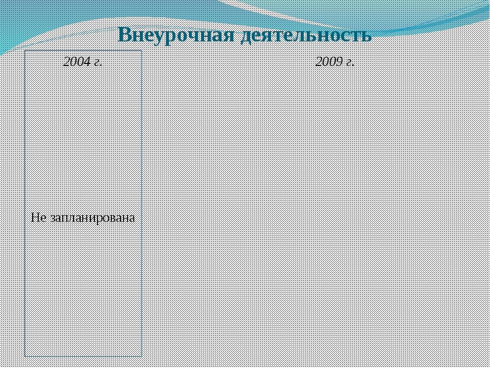 Внеурочная деятельность 2004 г. Не запланирована 2009 г.