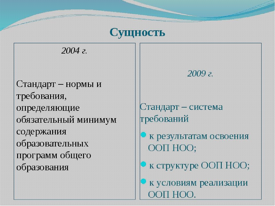 Сущность 2004 г. Стандарт – нормы и требования, определяющие обязательный мин...