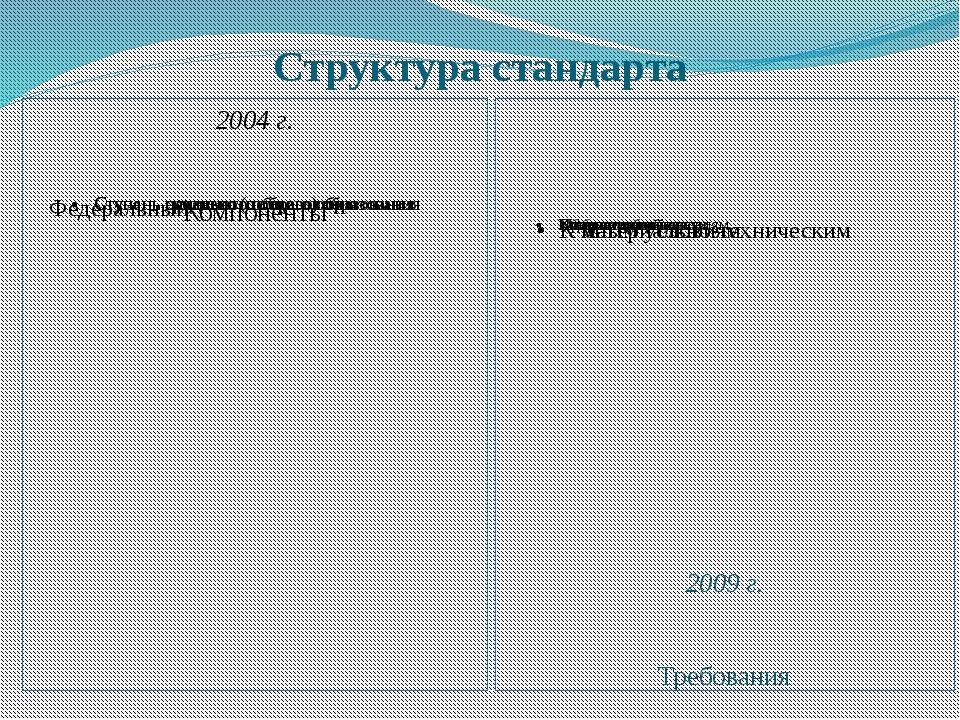Структура стандарта 2004 г. Компоненты 2009 г. Требования