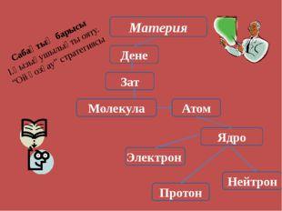 Материя Дене Зат Молекула Атом Электрон Нейтрон Протон Сабақтың барысы І.Қызы