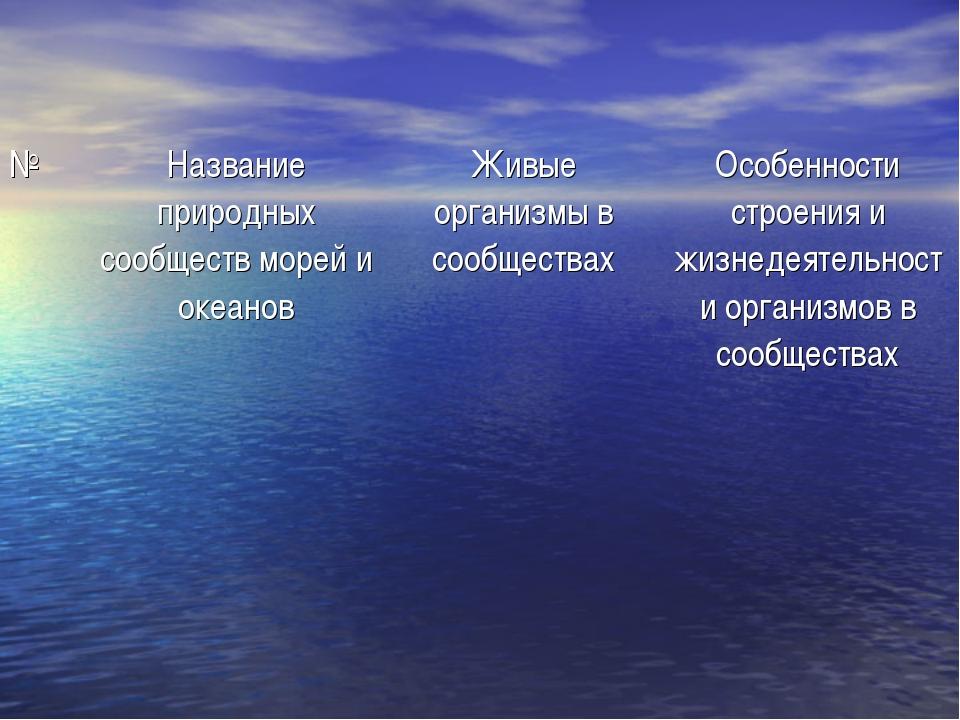 №Название природных сообществ морей и океановЖивые организмы в сообществах...