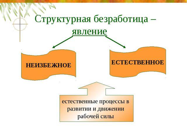Структурная безработица – явление НЕИЗБЕЖНОЕ ЕСТЕСТВЕННОЕ естественные п...