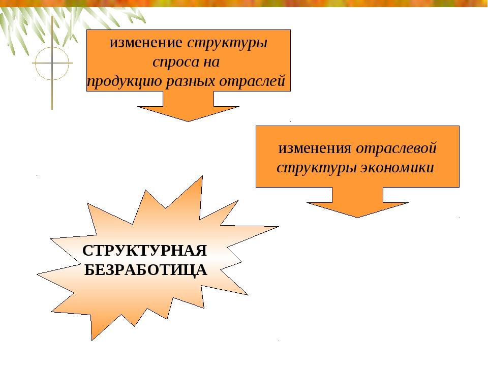 изменение структуры спроса на продукцию разных отраслей изменения отраслево...