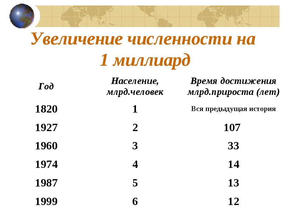 Увеличение численности на 1 миллиард ГодНаселение, млрд.человекВремя достиж...