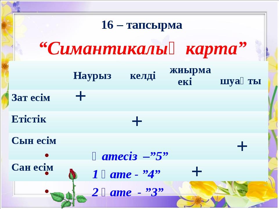 """16 – тапсырма """"Симантикалық карта"""" + + + + Қатесіз –""""5"""" 1 қате - """"4"""" 2 қате..."""