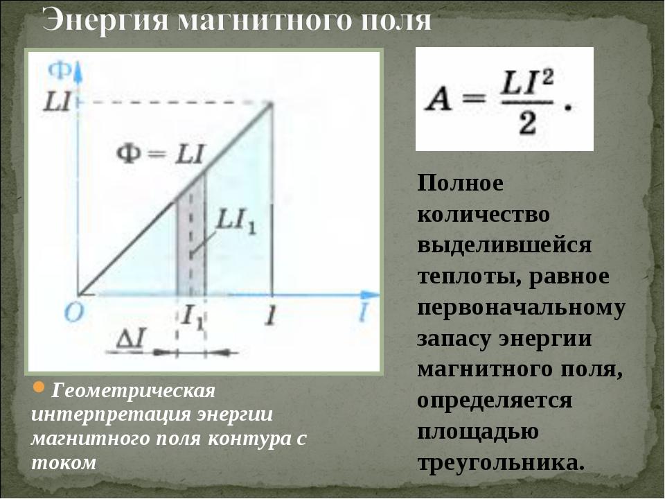 Геометрическая интерпретация энергии магнитного поля контура с током Полное к...