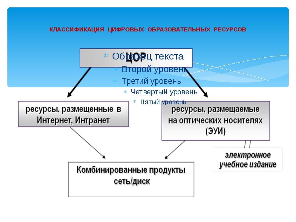 КЛАССИФИКАЦИЯ ЦИФРОВЫХ ОБРАЗОВАТЕЛЬНЫХ РЕСУРСОВ