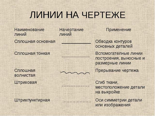 ЛИНИИ НА ЧЕРТЕЖЕ Наименование линийНачертание линий Применение Сплошная осн...