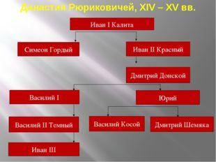 Иван I Калита Симеон Гордый Иван II Красный Дмитрий Донской Василий I Василий