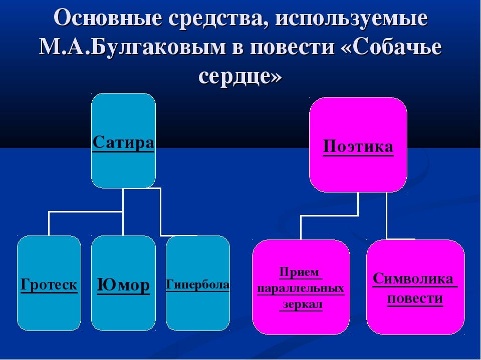 Основные средства, используемые М.А.Булгаковым в повести «Собачье сердце»