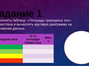 Задание 1 Заполнить таблицу: «Площадь природных зон» Казахстана и вычертить к