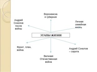 ЭТАПЫ ЖИЗНИ Андрей Соколов после войны Воронежская губерния Андрей Соколов –