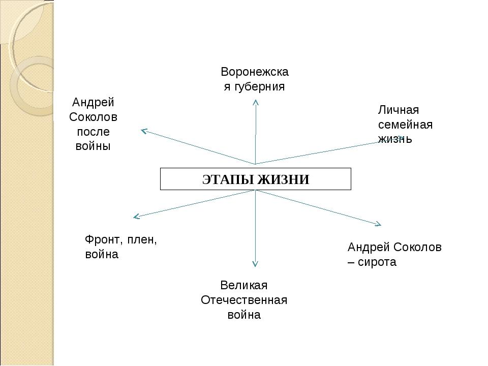 ЭТАПЫ ЖИЗНИ Андрей Соколов после войны Воронежская губерния Андрей Соколов –...