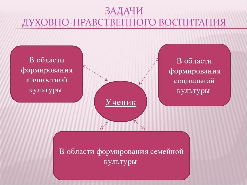 Ученик В области формирования личностной культуры В области формирования соци...