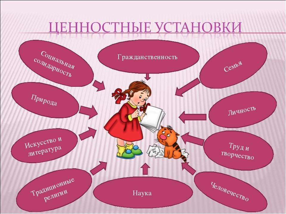 Социальная солидарность Гражданственность Семья Личность Труд и творчество На...