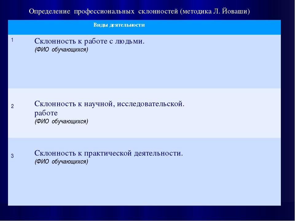 Определение профессиональных склонностей (методика Л. Йоваши) Виды деятельнос...