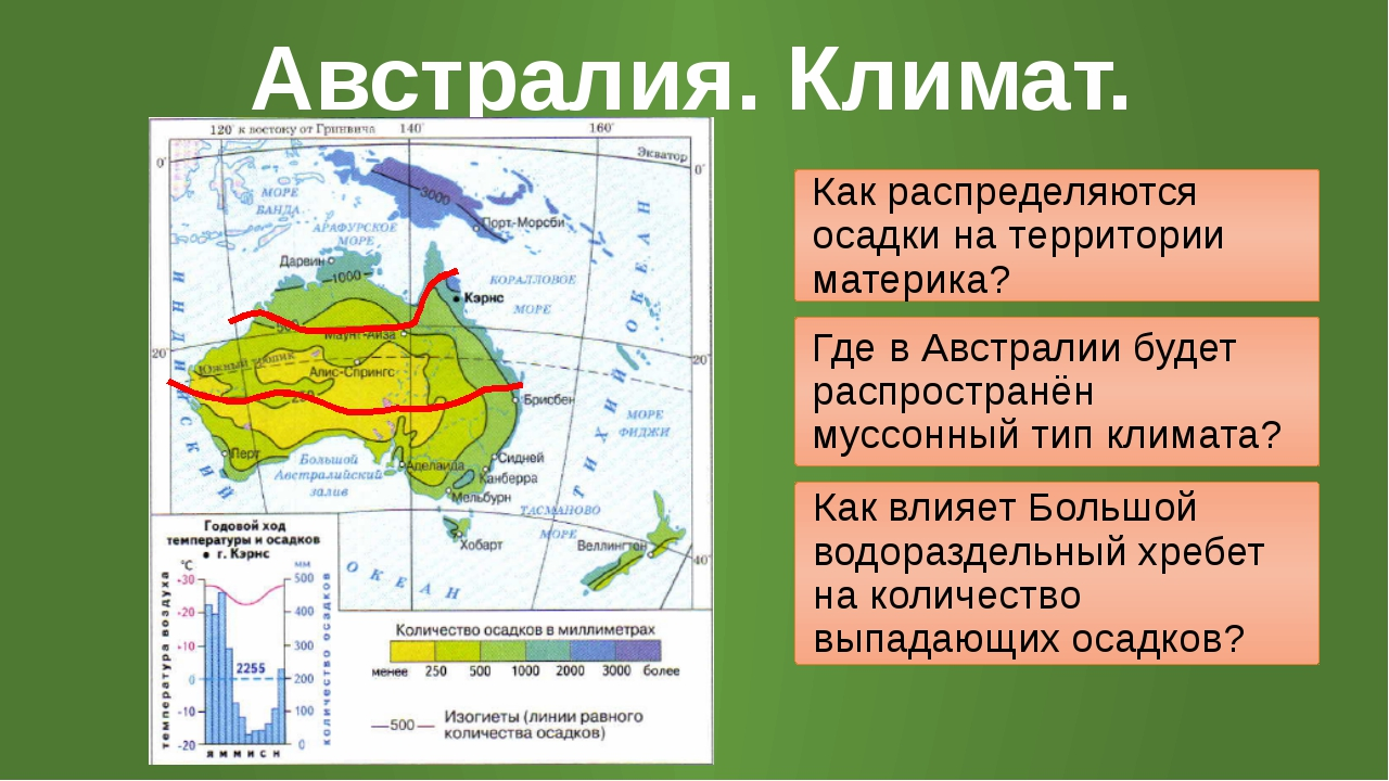 Австралия. Климат. Как распределяются осадки на территории материка? Где в Ав...