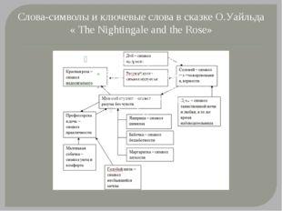 Слова-символы и ключевые слова в сказке О.Уайльда « Тhе Nightingale and the R
