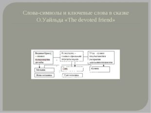 Слова-символы и ключевые слова в сказке О.Уайльда «The devoted friend»