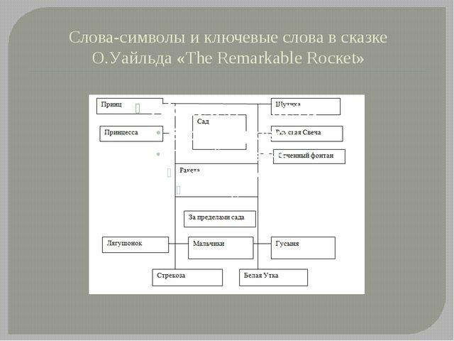 Слова-символы и ключевые слова в сказке О.Уайльда «Тhе Remarkable Rоскеt»