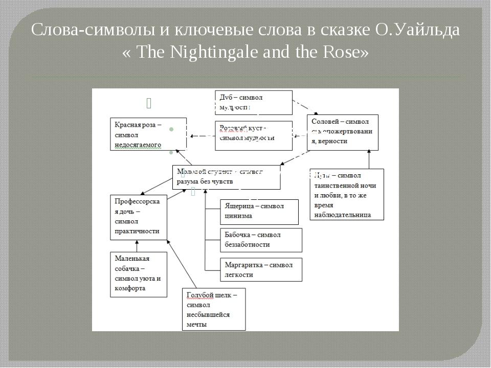 Слова-символы и ключевые слова в сказке О.Уайльда « Тhе Nightingale and the R...