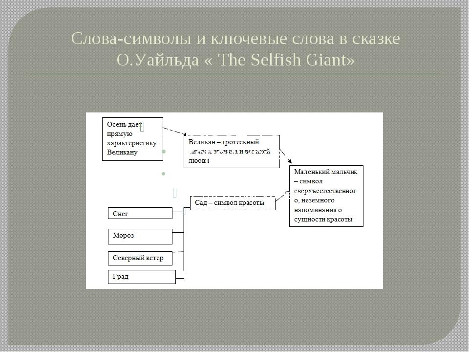 Слова-символы и ключевые слова в сказке О.Уайльда « Тhe Selfish Giant»