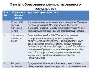 Этапы образования централизованного государства * Этапы Хронологические рамк