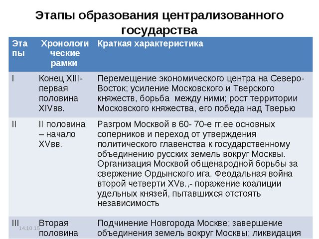 Этапы образования централизованного государства * Этапы Хронологические рамк...