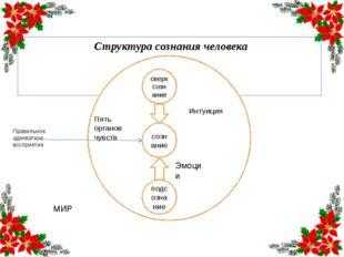 Структура сознания человека сверхсознание сознание подсознание Интуиция Эмоц
