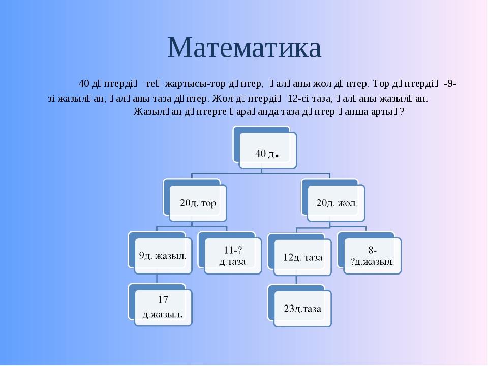 Математика 40 дәптердің тең жартысы-тор дәптер, қалғаны жол дәптер. Тор дәп...