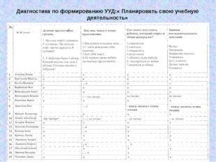 Диагностика по формированию УУД:« Планировать свою учебную деятельность»