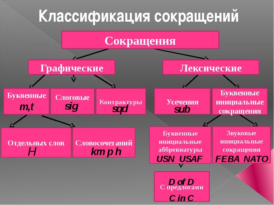 Сокращения Графические Лексические Буквенные m,t Слоговые Контрактуры Усечени...