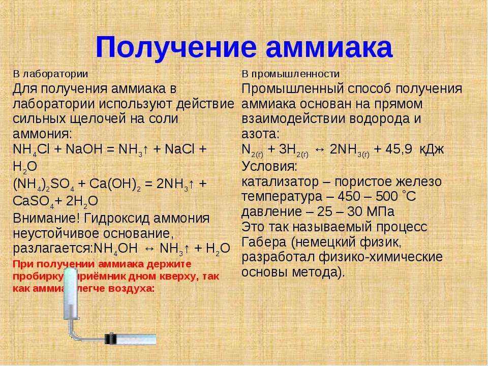 Получение аммиака  В лабораторииВ промышленности Для получения аммиака в ла...
