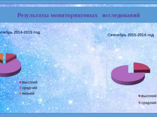 Результаты мониторинговых исследований Сентябрь 2014-2015 год Сентябрь 2015-