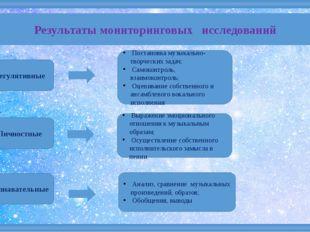 Результаты мониторинговых исследований Регулятивные Личностные Познавательны